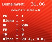 Domainbewertung - Domain www.chart-signal.de bei Domainwert24.net