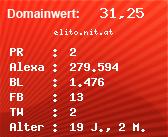 Domainbewertung - Domain elito.nit.at bei Domainwert24.net