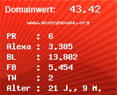 Domainbewertung - Domain www.anonymouse.org bei Domainwert24.net
