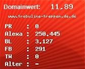 Domainbewertung - Domain www.trebuline-treppen.de.de bei Domainwert24.net