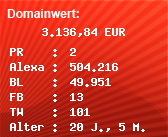 Domainbewertung - Domain www.kochmagazin.com bei Domainwert24.net